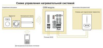 Система дистанционного управления отоплением загородного дома