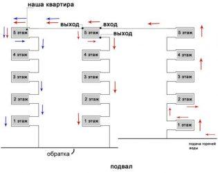 Система отопления в 5 этажной Хрущевке