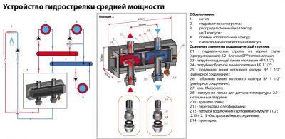 Гидроколлектор системы отопления принцип работы